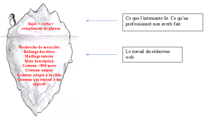 rédaction web iceberg